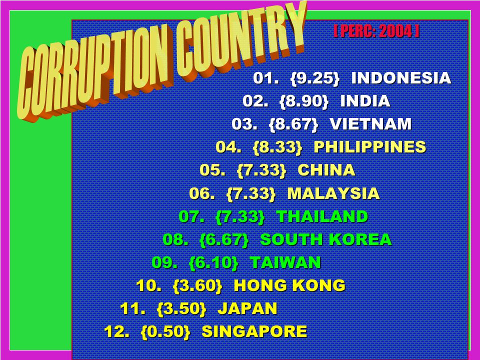 CORRUPTION COUNTRY [ PERC: 2004 ] 01. {9.25} INDONESIA